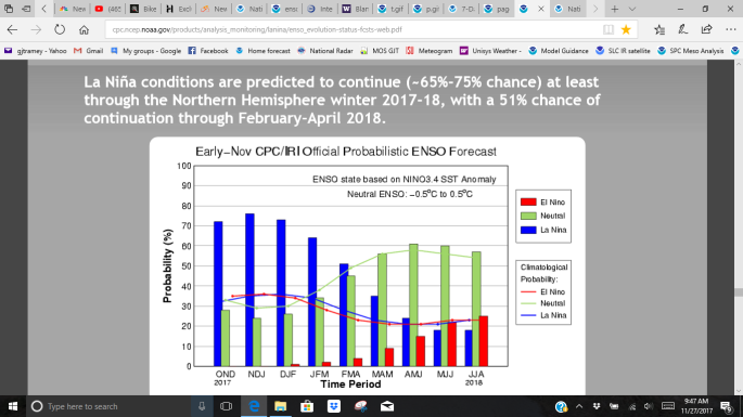 ENSO forecast - La Ninathru the winter.png